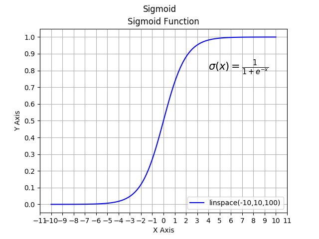 Sigmoid Function First Example Image